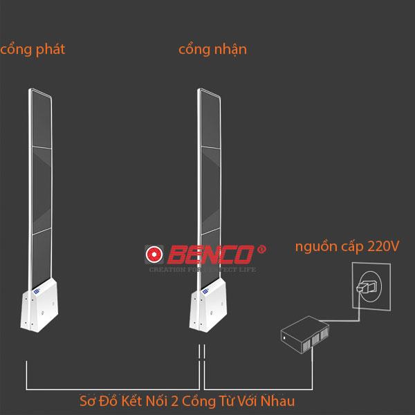 sơ đồ kết nối cổng EAS-AMD02HP