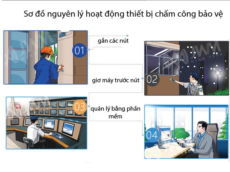 1810_so-do-hoat-dong-nguyen-ly-cua-thiet-bi-cham-cong-bao-ve
