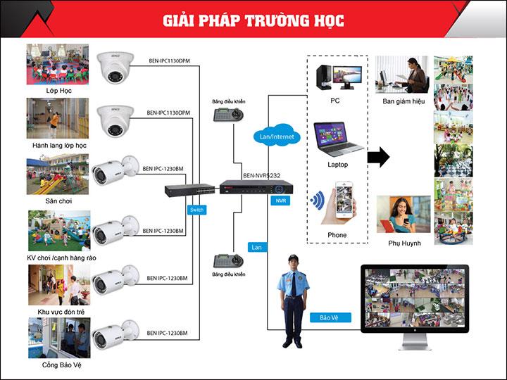 1409_giai-phap-camera-giam-sat-truong-hoc-5