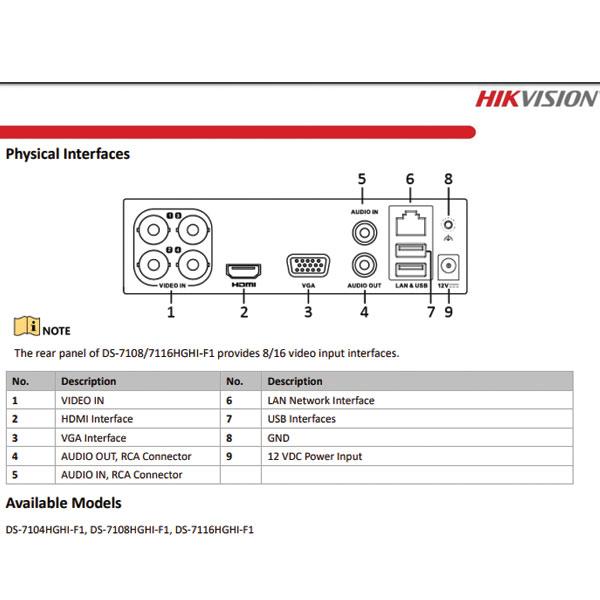 Thiết kế các cổng in out của đầu ghi ds-7104hghi-f1a
