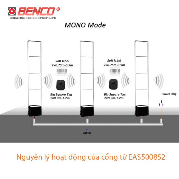 Thông số kỹ thuật cổng từ EAS5008S2 ( AES5008)