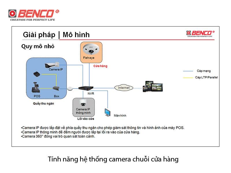Sơ đồ kết nối hệ thống camera chuỗi cửa hàng