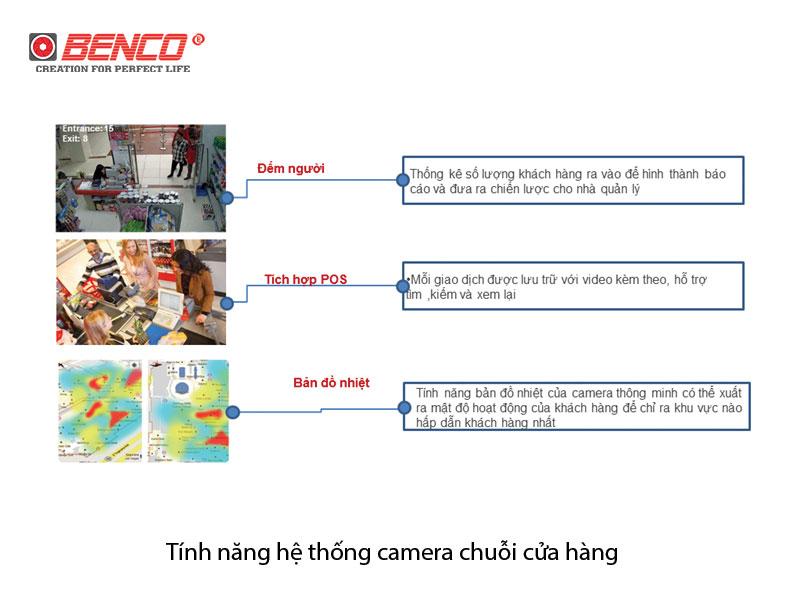 Yêu cầu tính năng của hệ thống camera quan sát chuối cửa hàng
