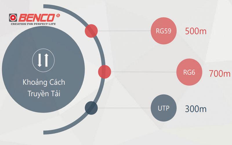 HD CVI 3.0 Truyền tín hiệu xa hơn
