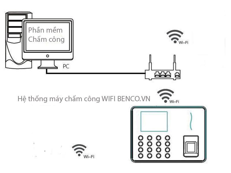 Máy chấm công wifi kết nối không dây