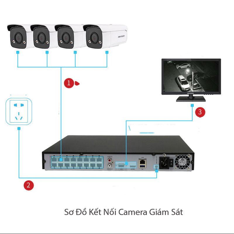 Trọn gói Lắp Đặt Camera Trọn Bộ gồm những gì?