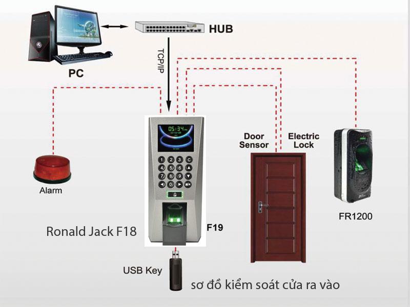 sơ đồ kết nối kiểm soát cửa