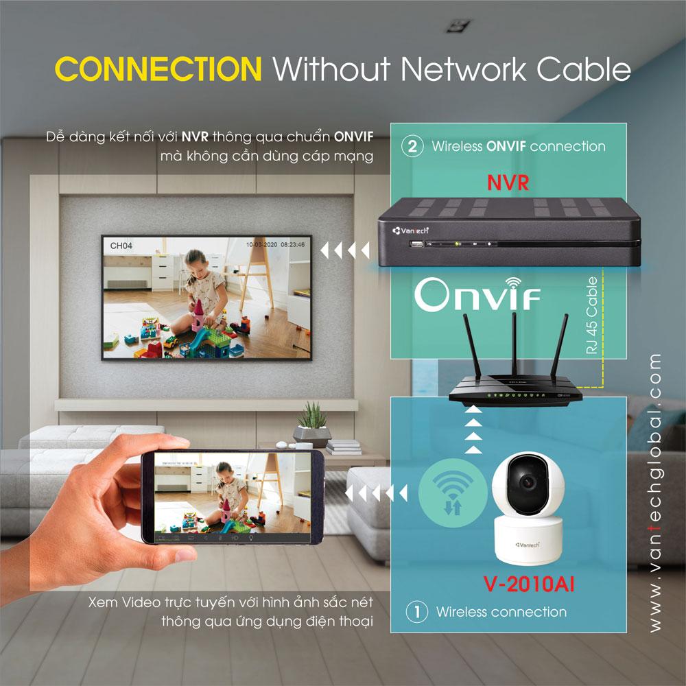 Kết nối với NVR dễ dàng theo chuẩn Onvif