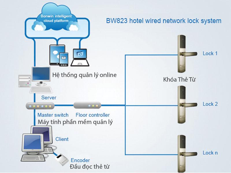 sơ đồ quản lý khách sạn doanh thu online qua điện thoại