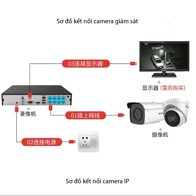 sơ đồ kết nối camera giám sát IP